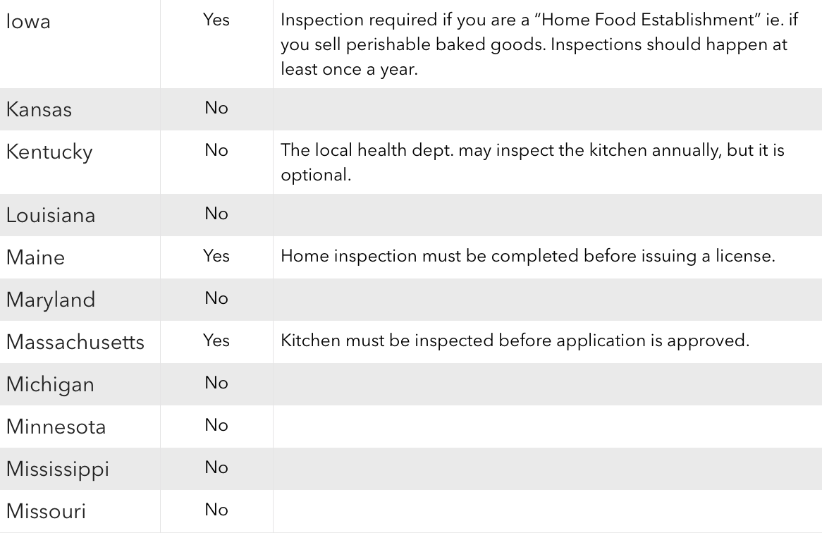 home kitchen inspection cottage food operations by state